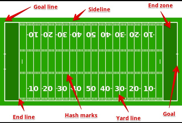 Parts of the football field